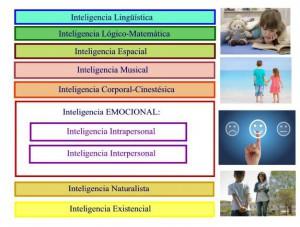 INTELIGENCIAS MÚLTIPLES. Una infografía de dónde encajaría la inteligencia emocional en la teoría de la inteligencias múltiples de Gardner.