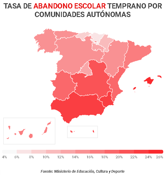 Abandono Escolar. Las nuevas cifras sobre el abandono escolar temprano revelan que ha perdido mucho terreno, casi 13 puntos en la última década. La media de este año en España ha sido de 18,2 puntos mientras que en 2008, esta cifra alcanzó el 31,7 en territorio nacional. Pese a estos buenos números, Andalucía sigue estando entre las tres últimas comunidades (o ciudades autónomas) con peor registro, junto a Islas Baleares, Ceuta y Melilla.